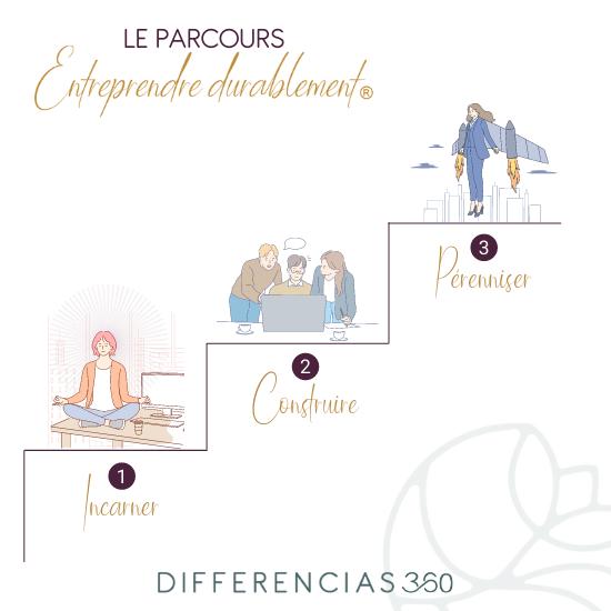 le parcours de l'entrepreneur - Differencias360